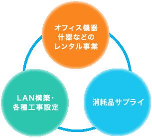 消耗品サプライ オフィス機器什器などのレンタル事業 LAN構築・各種工事設定